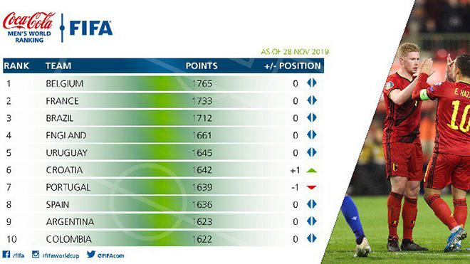bảng xếp hạng FIFA, bxh FIFA, bxh FIFA mới nhất, đội tuyển Việt Nam, bong da, lich thi dau bong da, truc tiep bong da hôm nay, trực tiếp bóng đá, bong da hom nay