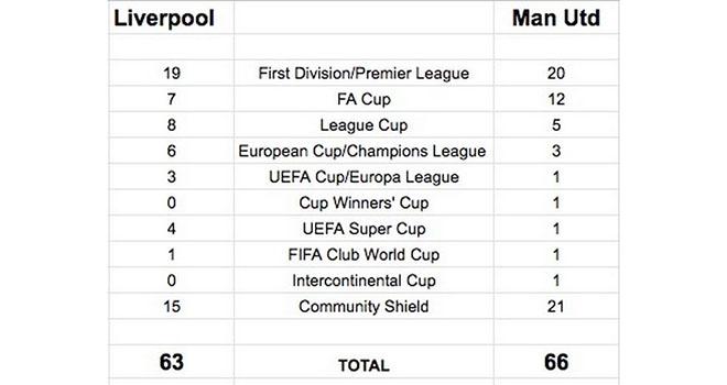 Liverpool, Liverpool vo dich, Liverpool vô địch ngoại hạng Anh, MU, tin tức bóng đá MU, chuyển nhượng MU, tin bóng đá, kết quả bóng đá, lịch thi đấu bóng đá hôm nay