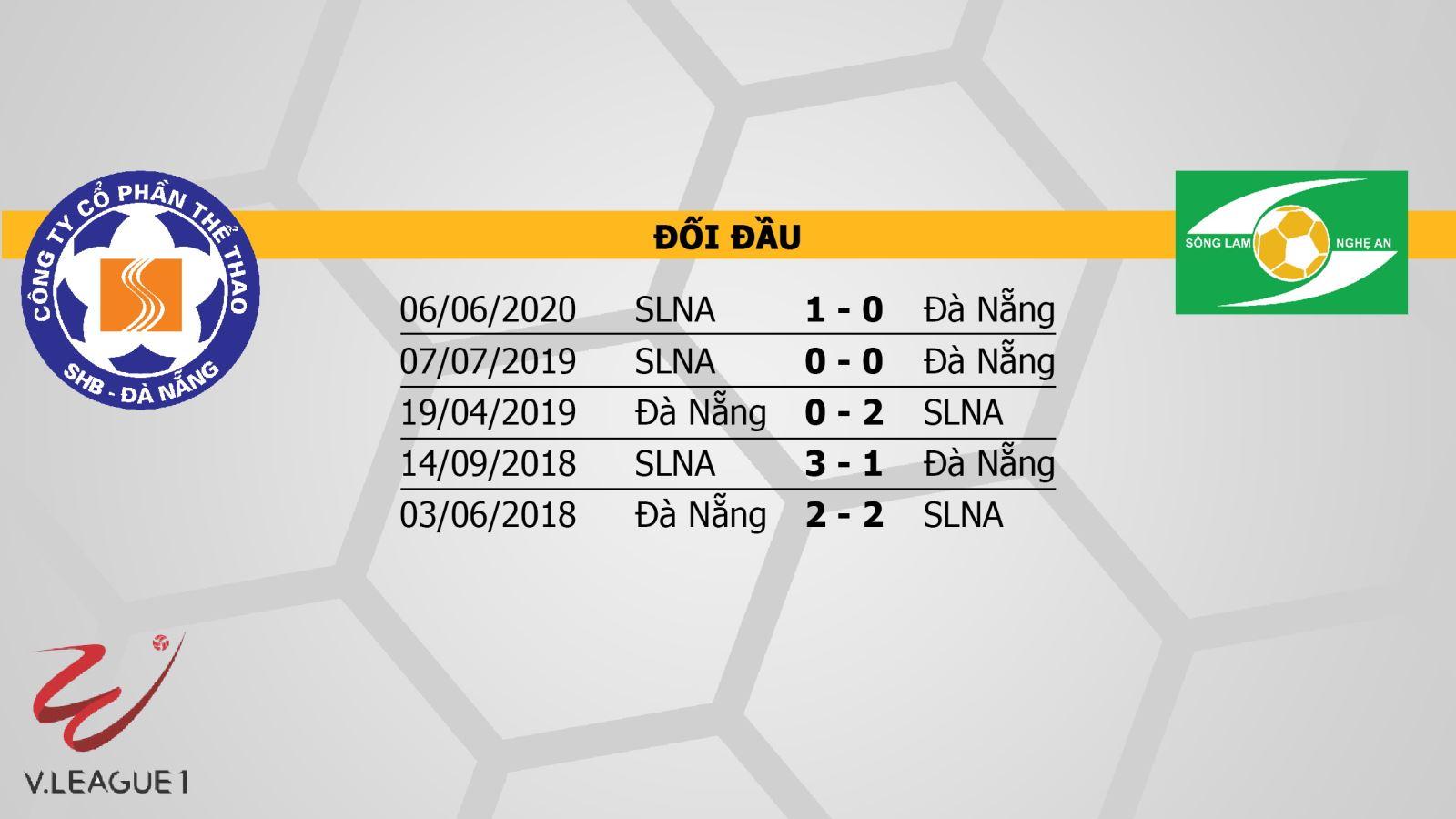 Keo nha cai, kèo nhà cái, Đà Nẵng vs SLNA, trực tiếp bóng đá, trực tiếp V-League 2020, soi kèo nhà cái, soi kèo SLNA đấu với Đà Nẵng, kèo SLNA, TTTT HD, kèo bóng đá