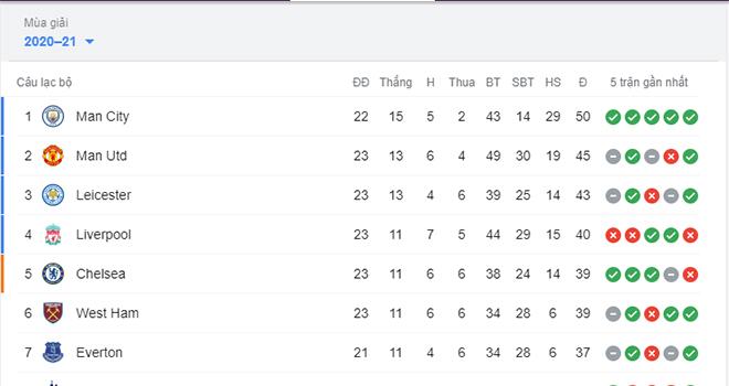 BXH Ngoại hạng Anh, Cuộc đua vô địch Ngoại hạng Anh, Kết quả MU Everton, kết quả Ngoại hạng Anh, Lịch thi đấu bóng đá Anh, Man City 1-4 Liverpool, MU, Man City, Liverpool