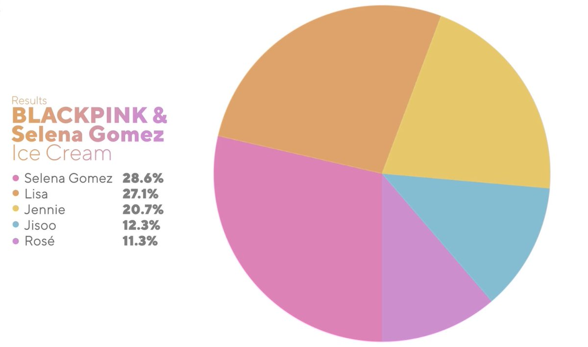 """Blackpink. Selena Gomez. MV Ice Cream gây tranh cãi. Blackpink phân biệt đối xử, Ice Cream của Blackpink và Selena Gomez gây tranh cãi với """"hạt sạn"""" muôn thuở"""