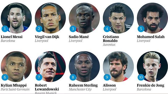 100 cầu thủ nam xuất sắc nhất thế giới năm 2019: Vẫn là Messi và phần còn lại