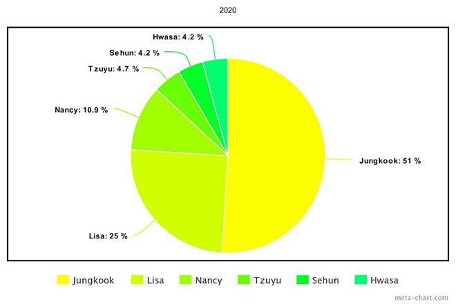 BTS, Jungkook, Tzuyu Twice, Lisa Blackpink, Taemin SHINee, Sehun EXO, Red Velvet