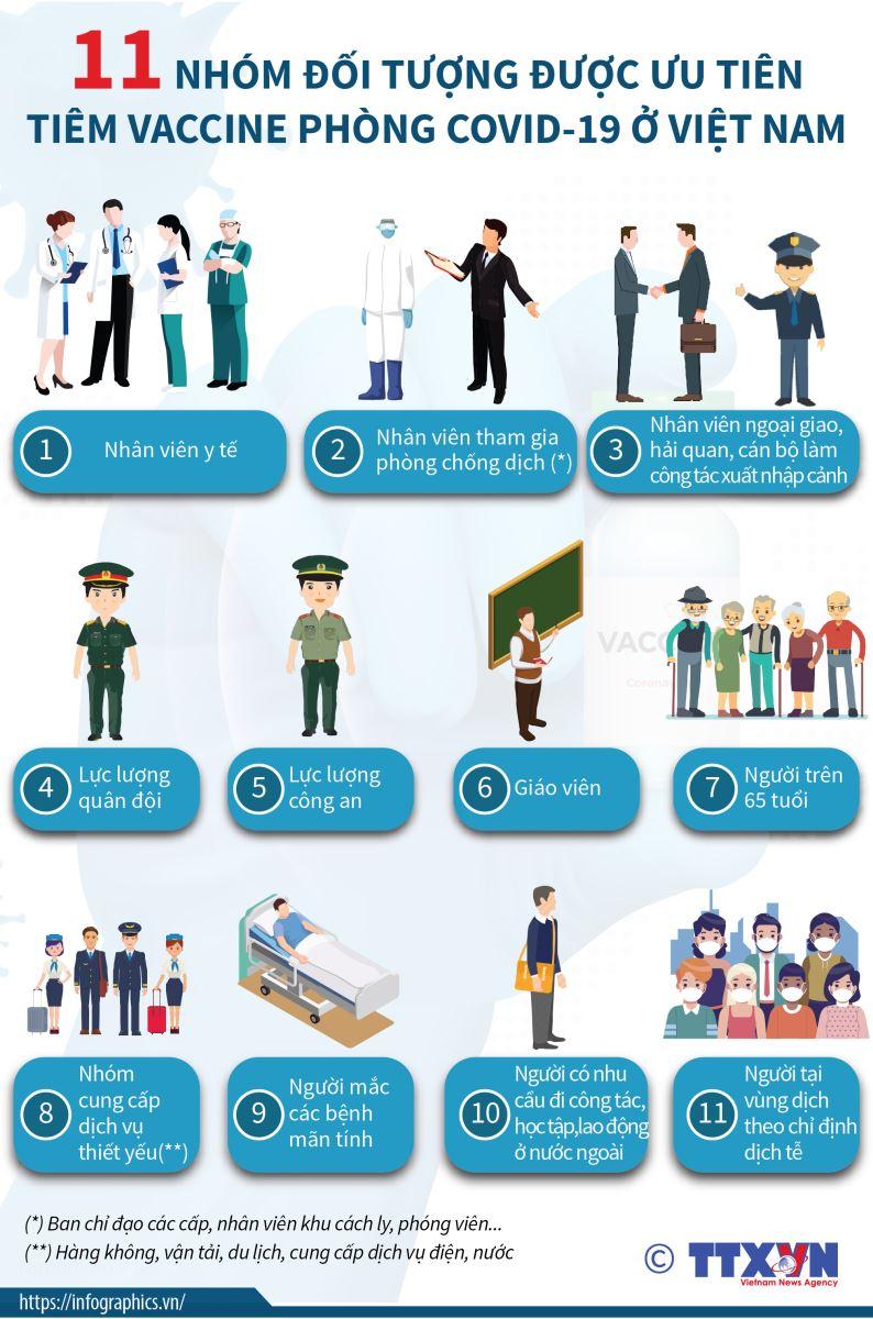 11 nhóm đối tượng được ưu tiên tiêm vaccine phòng COVID-19 đầu tiên ở Việt Nam