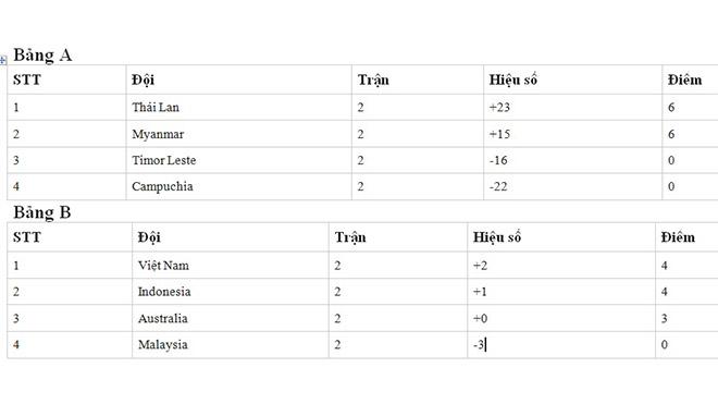 Bảng xếp hạng futsal Đông Nam Á sau 2 lượt trận