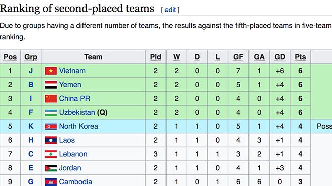 Bảng xếp hạng các đội thứ 2 các bảng có thành tích tốt