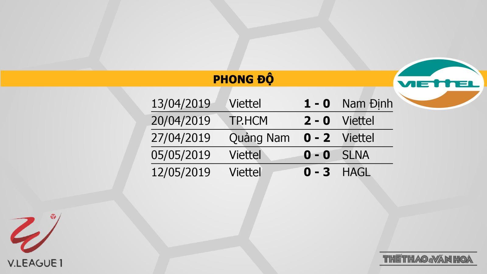 VTV6, Sài Gòn vs Viettel, Sai Gon, viettel, truc tiep bong da, trực tiếp bóng đá, truc tiep bong da vtv6, FPT, BĐTV, K+, lịch thi đấu v league, v league 2019