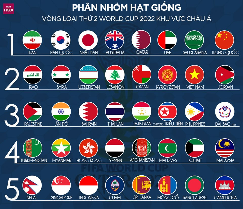 Tuyển Việt Nam, hạt giống số 2, World Cup 2022, châu Á, Park Hang-seo, vòng loại World Cup 2022, bốc thăm chia bảng vòng loại thứ 2 World Cup 2022, vòng loại thứ 2 World Cup 2022