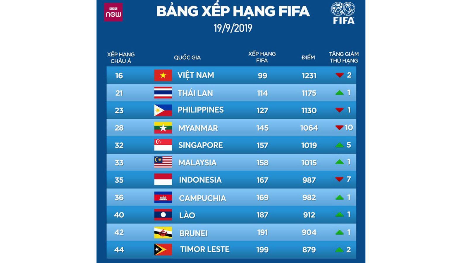BXH FIFA, tuyển việt nam, việt nam, thái lan, Bỉ, bảng xếp hạng FIFA, bóng đá, bong da, ket qua bong da, vòng loại world cup