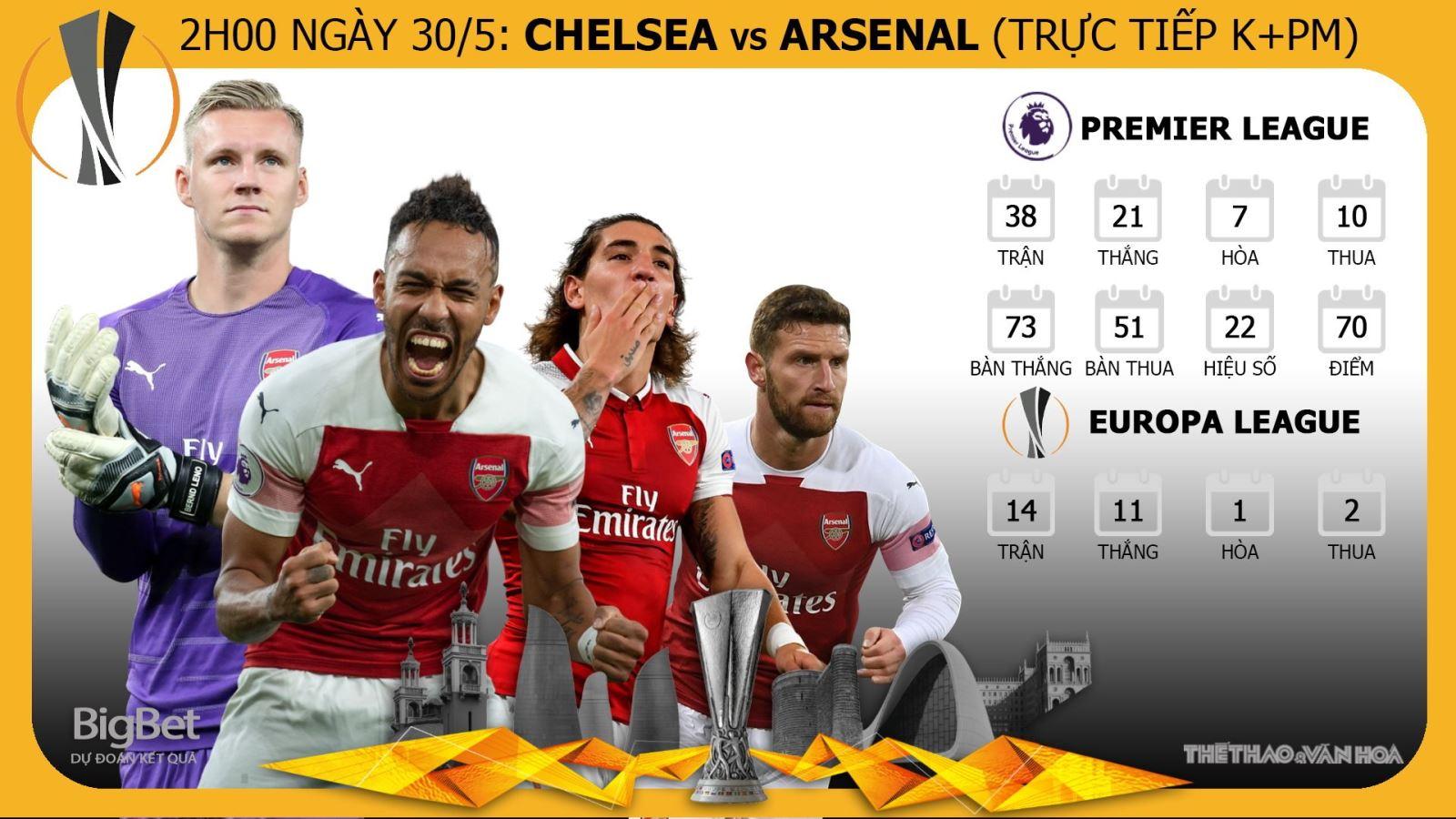 Chelsea vs Arsenal, trực tiếp bóng đá, trực tiếp Chelsea vs Arsenal, Chelsea, Arsenal, trực tiếp Chung kết Europa League, Cúp C2, xem trực tiếp Chelsea vs Arsenal ở đâu