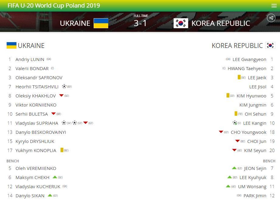 kết quả Hàn quốc vs Ukraina, u20, tỷ số hàn quốc vs ukraina, highlight ukraine vs hàn quốc, kết quả world cup u20, u20 world cup