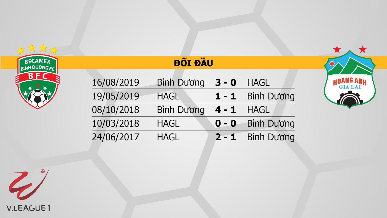 Bình Dương vs Hoàng Anh Gia Lai, HAGL, soi kèo, kèo bóng đá, HAGL, Bình Dương, trực tiếp Bình Dương vs Hoàng Anh Gia Lai, lịch thi đấu bóng đá
