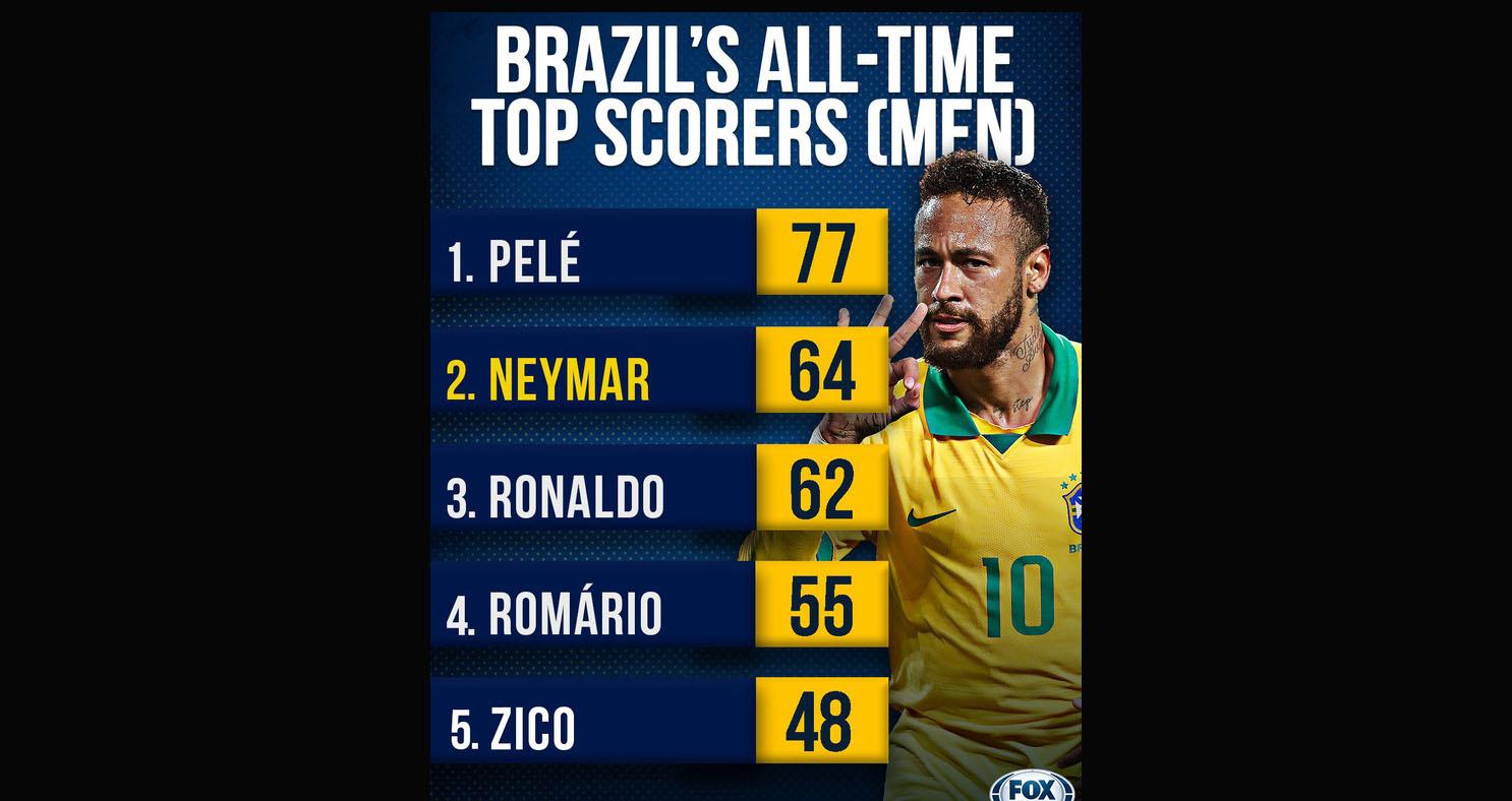 Neymar, Brazil, bóng đá, bong da, Peru, vòng loại world cup, ăn vạ, đóng kịch, gã hề