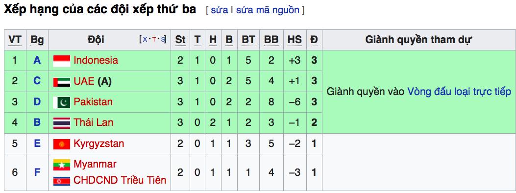 Trực tiếp bóng đá, xem trực tiếp bóng đá, trực tiếp bóng đá nữ Asiad 2018, U23 Việt Nam, vòng 16 đội, lịch thi đấu bóng đá Asiad 2018, Bảng xếp hạng Asiad, nữ Việt Nam