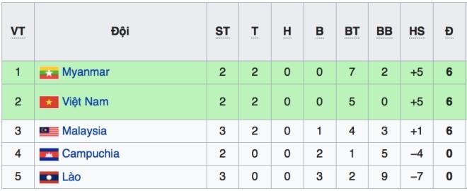 VTV6. VTC3. Trực tiếp bóng đá. Việt Nam vs Myanmar. Lịch thi đấu AFF Cup 2018