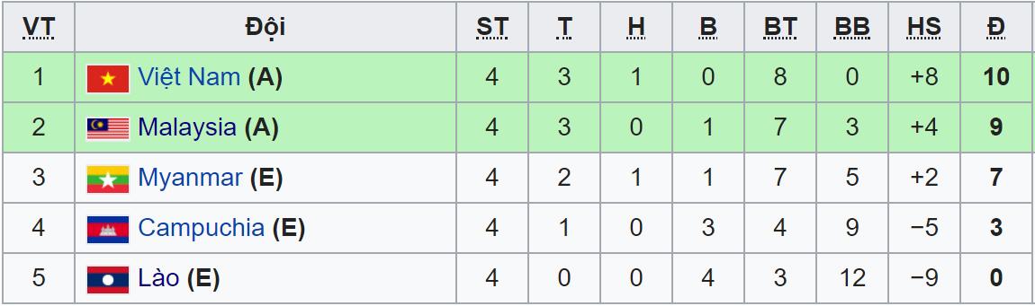 VTV6, VTC3, VTV5, truc tiep bong da, xem vtv6, trực tiếp bóng đá vtv6, bong da, Thái Lan Singapore, Indonesia Philippines, lịch thi đấu bán kết AFF Cup 2018, Việt Nam