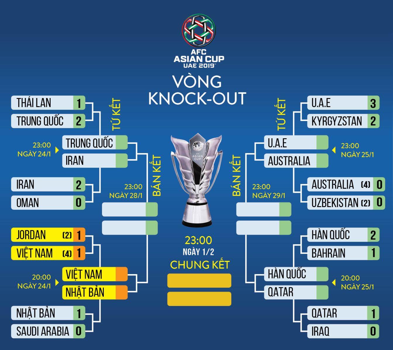 lịch thi đấu asian cup 2019 24h, xem bóng đá trực tiếp, vtv6, truc tiep bong da, việt nam vs nhật bản, viet nam vs nhat ban, việt nam đấu với nhật bản, vn và nhat ban