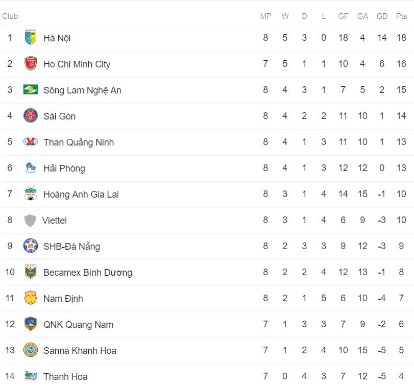 Bảng xếp hạng V League 2019, BXH V League 2019, BXH V League, Bang xep hang V League, BXH V-League