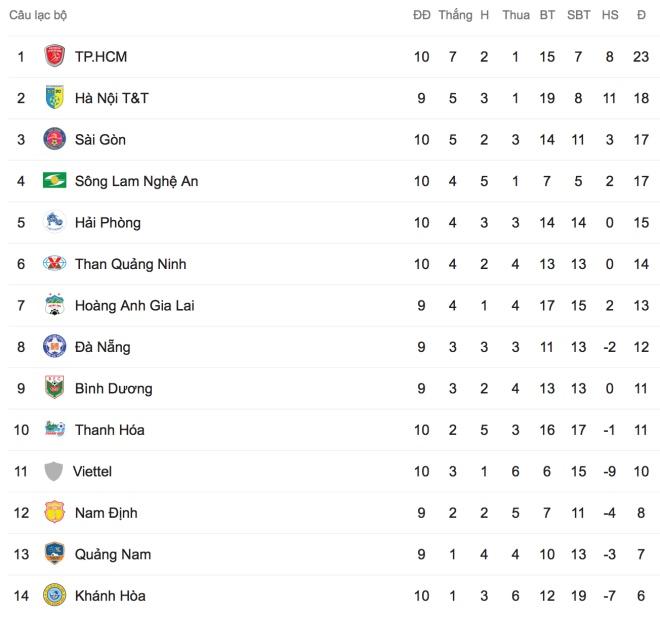 BXH V League, Bảng xếp hạng V League, Bang xep hang V League 2019, V League, lich thi dau V League, lịch thi đấu V League, truc tiep V League, trực tiếp V League