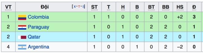 bảng xếp hạng copa america 2019, bxh copa america 2019, bxh copa america, bảng xếp hạng copa, lịch thi đấu copa america 2019, trực tiếp bóng đá, xem bóng đá, FPT Play