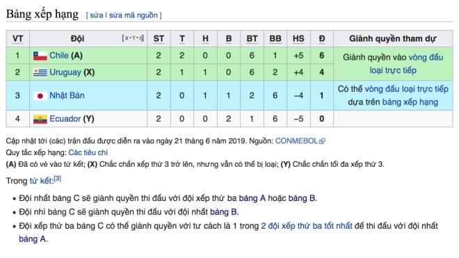 Bảng xếp hạng Copa America 2019. BXH Copa America. Xếp hạng bảng C Copa America. Chile. Uruguay. Nhật Bản. Ecuador