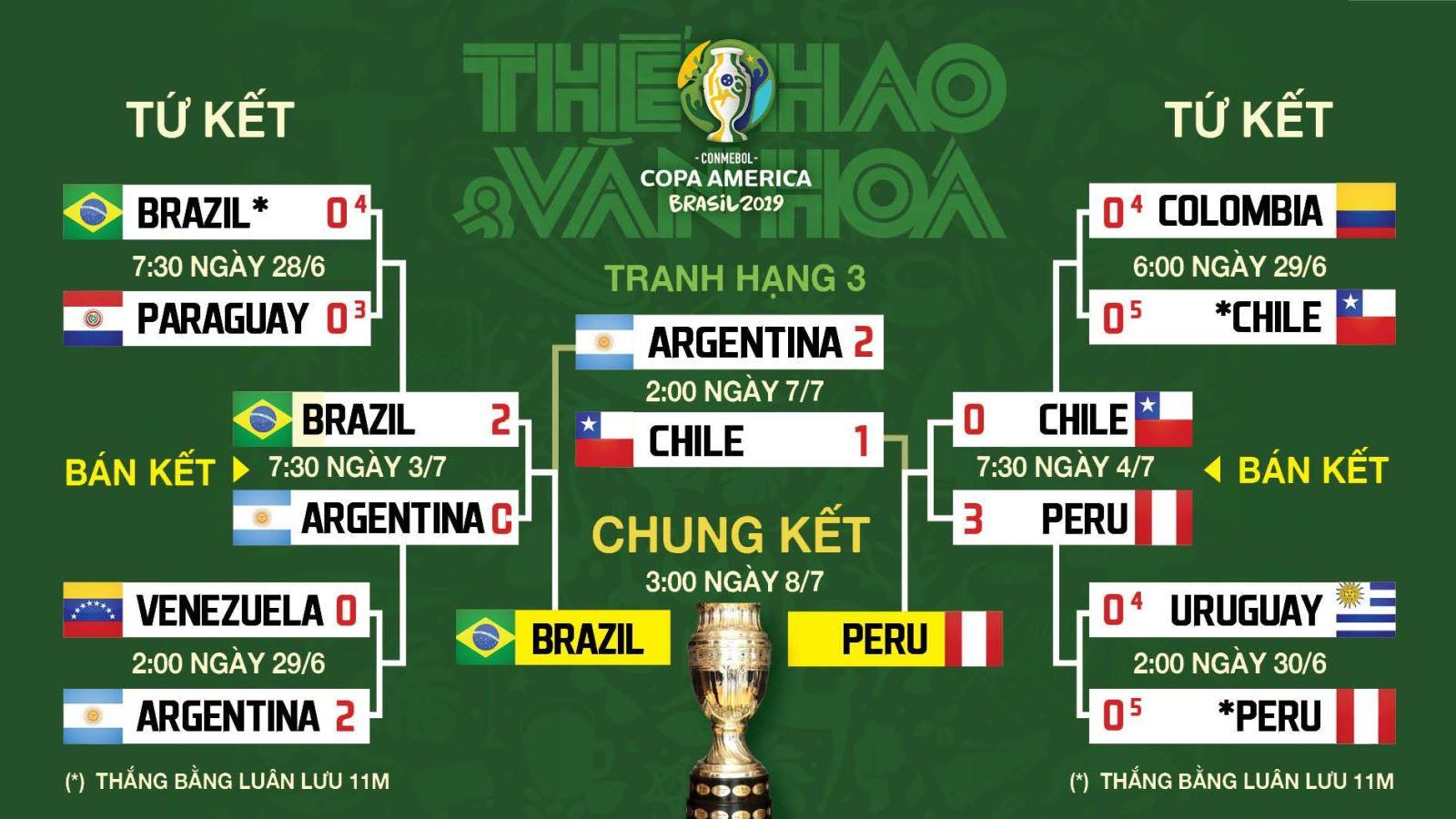 Trực tiếp bóng đá: Brazil vs Peru. Lịch thi đấu chung kết Copa America 2019. Lịch thi đấu Copa America. Lịch thi đấu Copa America Nam Mỹ 2019. Lịch thi đấu bóng đá Copa America 2019.