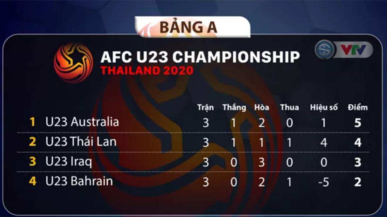 Bảng xếp hạng bảng A U23 châu Á 2020, xếp hạng bảng A, bảng xếp hạng U23 châu Á 2020, bang xep hang U23 chau A 2020, bảng xếp hạng VCK U23 châu Á, bang xep hang U23, bảng xếp hạng U23, BXH U23 châu Á, BXH U23, bảng xếp hạng bóng đá U23, bang xep hang bong da U23 chau A 2020, bảng xếp hạng U23 Việt Nam, BXH U23 Việt Nam, bảng xếp hạng bóng đá Việt Nam