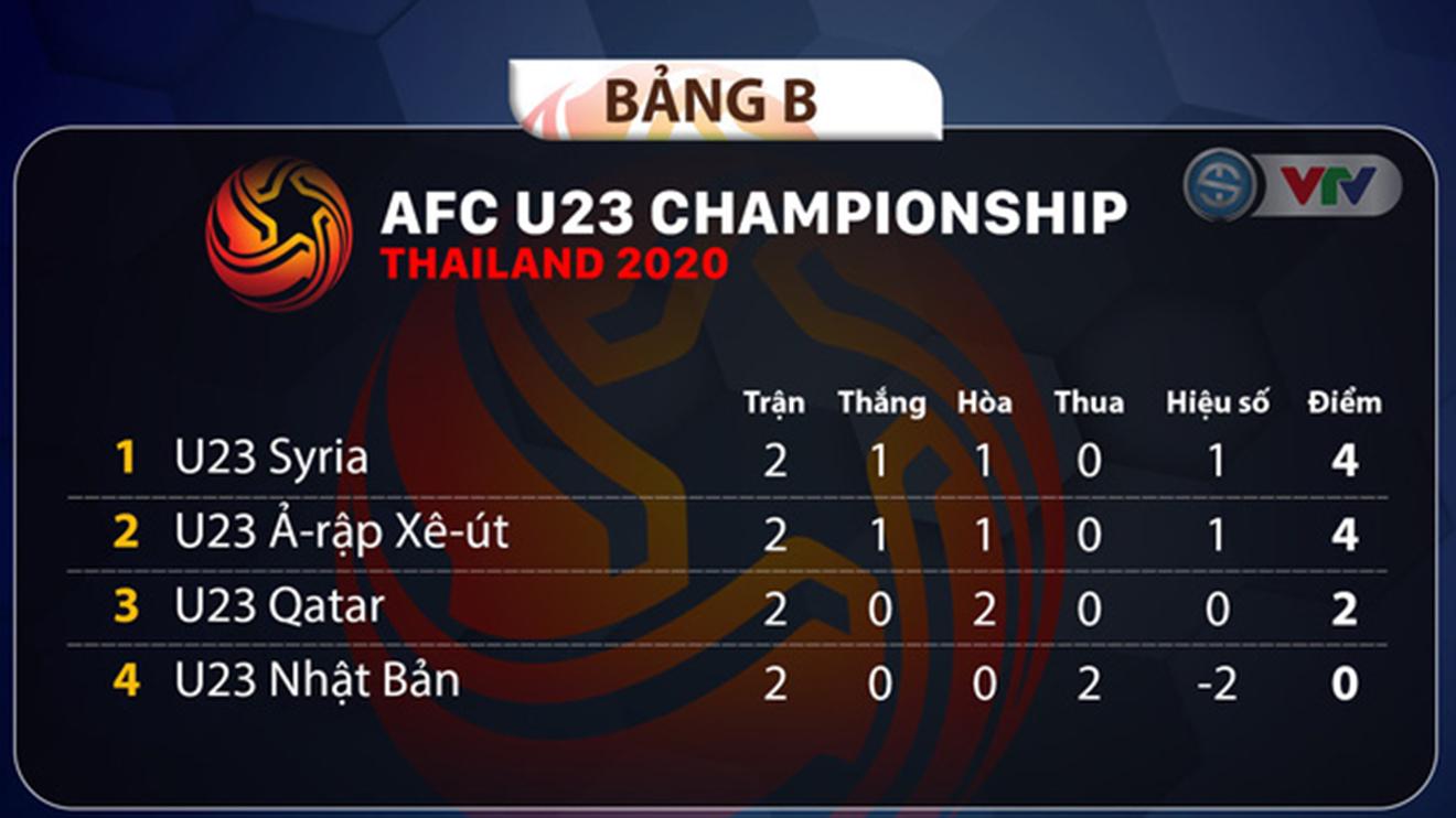 Bảng xếp hạng bảng B U23 châu Á 2020, xếp hạng bảng A, bảng xếp hạng U23 châu Á 2020, bang xep hang U23 chau A 2020, bảng xếp hạng VCK U23 châu Á, bang xep hang U23, bảng xếp hạng U23, BXH U23 châu Á, BXH U23, bảng xếp hạng bóng đá U23, bang xep hang bong da U23 chau A 2020, bảng xếp hạng U23 Việt Nam, BXH U23 Việt Nam, bảng xếp hạng bóng đá Việt Nam