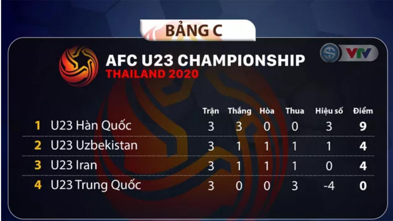 Bảng xếp hạng bảng C U23 châu Á 2020, xếp hạng bảng A, bảng xếp hạng U23 châu Á 2020, bang xep hang U23 chau A 2020, bảng xếp hạng VCK U23 châu Á, bang xep hang U23, bảng xếp hạng U23, BXH U23 châu Á, BXH U23, bảng xếp hạng bóng đá U23, bang xep hang bong da U23 chau A 2020, bảng xếp hạng U23 Việt Nam, BXH U23 Việt Nam, bảng xếp hạng bóng đá Việt Nam