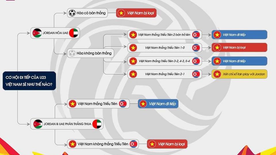 Bảng xếp hạng bảng D U23 châu Á 2020, xếp hạng bảng A, bảng xếp hạng U23 châu Á 2020, bang xep hang U23 chau A 2020, bảng xếp hạng VCK U23 châu Á, bang xep hang U23, bảng xếp hạng U23, BXH U23 châu Á, BXH U23, bảng xếp hạng bóng đá U23, bang xep hang bong da U23 chau A 2020, bảng xếp hạng U23 Việt Nam, BXH U23 Việt Nam, bảng xếp hạng bóng đá Việt Nam