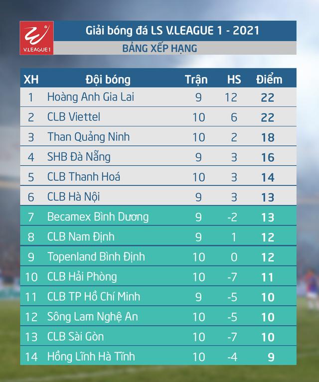 VTV6 trực tiếp bóng đá: HAGL vs Hà Nội FC. VTV6, VTV5, BĐTV, Bóng đá TV trực tiếp bóng đá Việt Nam hôm nay: Hoàng Anh Gia Lai - Hà Nội. Xem bóng đá trực tiếp LS V-League 2021.
