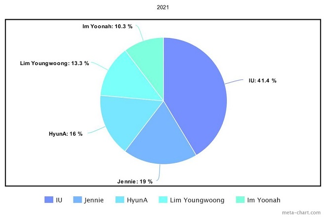 Jennie, Blackpink, G-Dragon, IU, Kpop, Zico, HyunA, Baekhyun, EXO, Sunmi