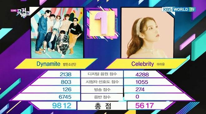 BTS, Dynamite, BTS tin tức, BTS thành viên, Kpop, IU, BTS Idol