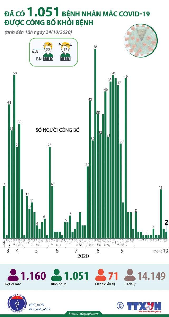 Covid-19, Tình hình Covid-19, Dịch Covid-19, Việt Nam, 12 ca dương tính, Cập nhật Covid-19, SARS-CoV-2