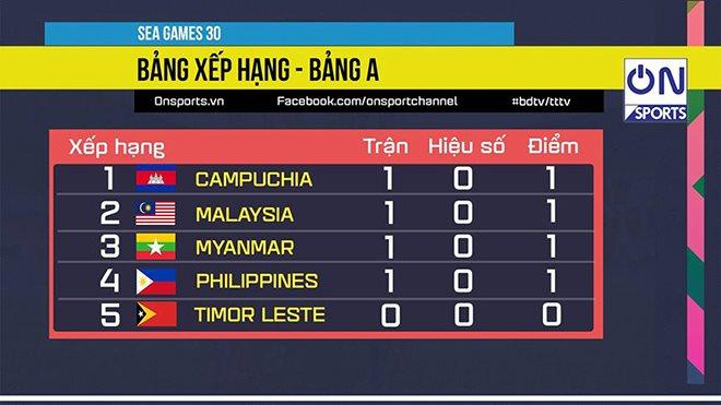 vtv6, truc tiep bong da hôm nay, U22 Myanmar vs Philippines, trực tiếp bóng đá, U22 Campuchia vs Đông Timor, xem bóng đá trực tiếp, U22 Timor Leste, vtv5, SEA Games 30
