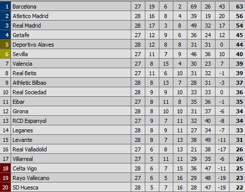 Kết quả Wolves vs MU, Video Wolves vs MU, Man City ăn tư, Zidane ra mắt Real Madrid, Real Madrid vs Celta Vigo, Rafael Nadal, Roger Federer, Indian Wells, Eriksen