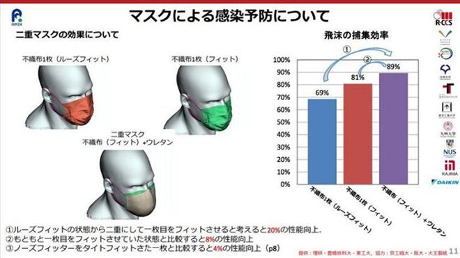 Siêu máy tính Nhật Bản chứng minh tác dụng của đeo khẩu trang phòng chống Covid-19