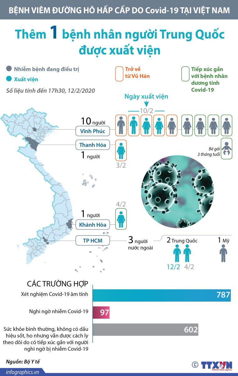 Virus Corona, Covid-19, nCoV, Viêm phổi Corona, Nhiễm nCoV, Bệch dịch corona, Vũ Hán, phòng chống corona, bệnh viêm phổi ở Vũ Hán,lây truyền,chủng virus mới