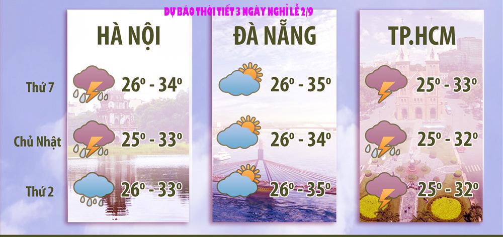 Thời tiết dịp nghỉ lễ 2/9, Thời tiết dịp nghỉ lễ 2-9, Thời tiết 2/9, Thời tiết 2-9, thời tiết nghỉ lễ 2/9, thời tiết ngày nghỉ lễ 2/9, thời tiết quốc khánh 2/9