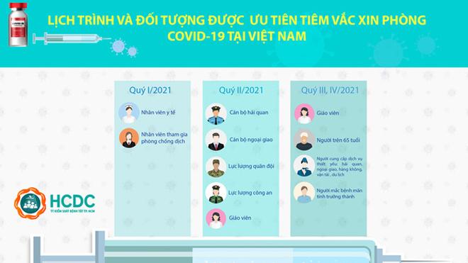Chi tiết lịch trình tiêm vaccine Covid-19 cho 18 triệu người Việt Nam đầu tiên