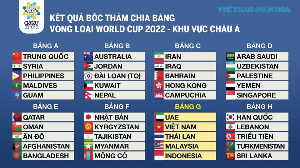 VTV6 trực tiếp bốc thăm vòng loại World Cup 2022 - Khu vực châu Á