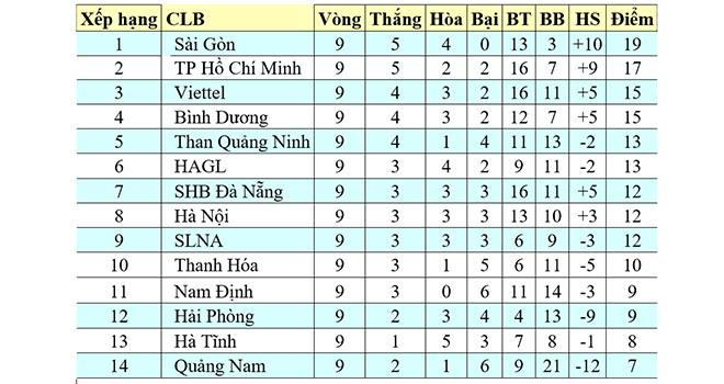 Bảng xếp hạng V-League 2020 vòng 10