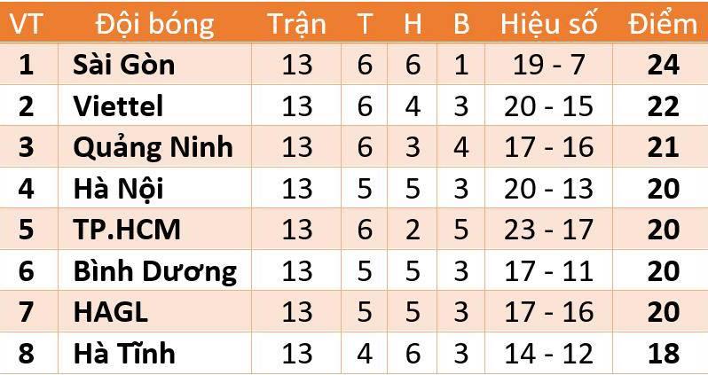 Cập nhật bảng xếp hạng, kết quả bóng đá V-League 2020 giai đoạn 2 vòng 1