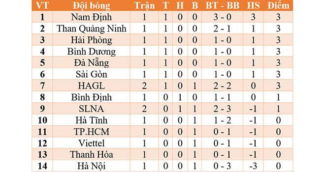 Trực tiếp Bình Định vs Sài Gòn. BĐTV, VTC3 trực tiếp bóng đá Việt Nam hôm nay