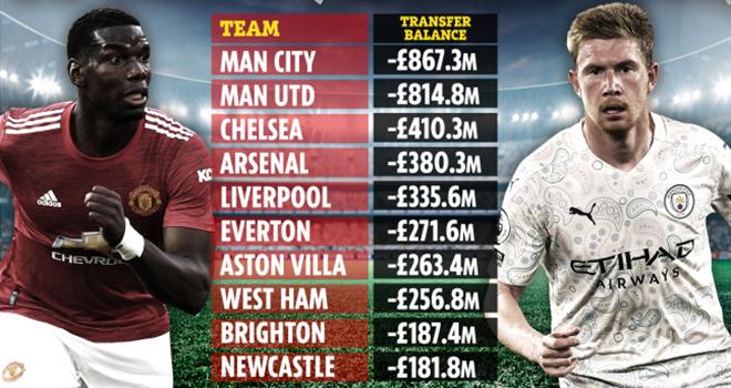 Chuyển nhượng, MU, Chuyển nhượng MU, Chuyển nhượng Man City, MU lỗ nặng, Bong da, chuyển nhượng bóng đá Anh, Ngoại hạng Anh, Liverpool, Chelsea, Man City, bóng đá Anh