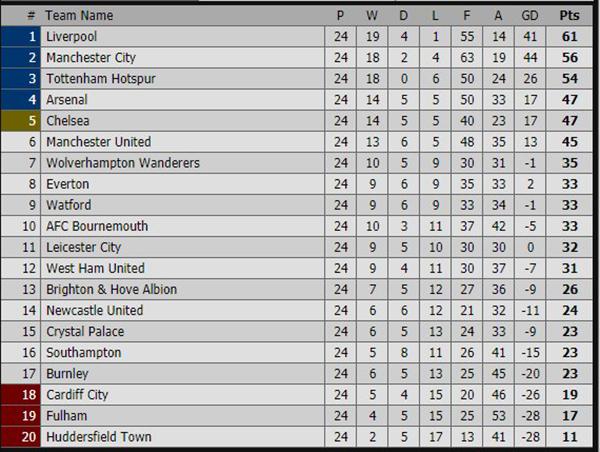Kết quả bóng đá hôm nay, kết quả Ngoại hạng Anh, kết quả bóng đá, ket qua bong da, Liverpool vs Leicester, Bournemouth vs Chelsea, bảng xếp hạng Ngoại hạng Anh mới nhất