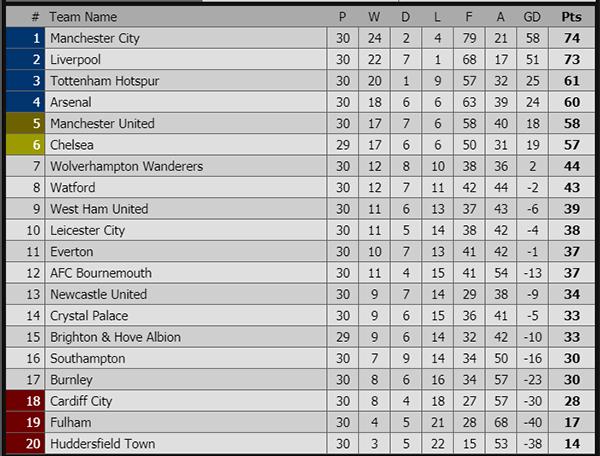 Lịch thi đấu bóng đá hôm nay. Trực tiếp bóng đá, truc tiep bong da, trực tiếp Arsenal vs MU, Arsenal vs MU, trực tuyến, bảng xếp hạng Ngoại hạng Anh, cuộc đua Top 4