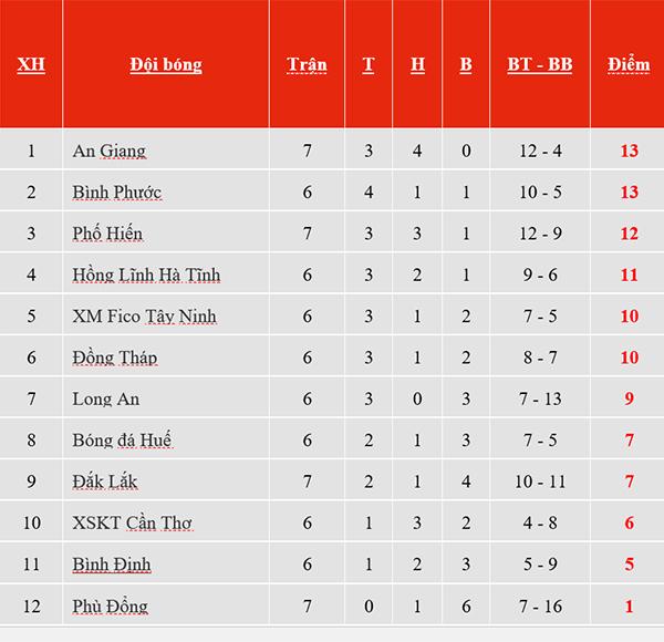 VTV6, BDTV, kết quả Quảng Ninh vs TPHCM, Quảng Ninh vs TPHCM, kết quả bóng đá hôm nay, kết quả bóng đá, ket qua bong da, kqbd, ket qua V League, bxh V League