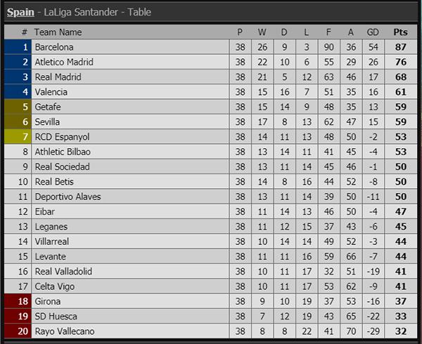 Kết quả Tây Ban Nha vòng 38, bảng xếp hạng bóng đá Tây Ban Nha vòng 38, kết quả Real Madrid vs Real Betis, kết quả Eibar vs Barca, Real Madrid vs Betis, Eibar vs Barca