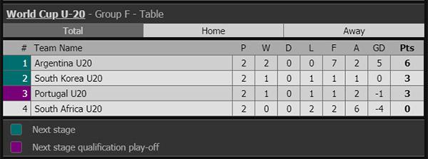 Kết quả Jeju vs Incheon United, video Jeju vs Incheon United, Jeju vs Incheon, bxh K League, kết quả U20 Bồ Đào Nha vs U20 Argentina, U20 World Cup, ket qua bong da, kqbd